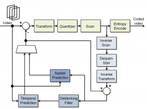 h-264-encoder-block-diagram