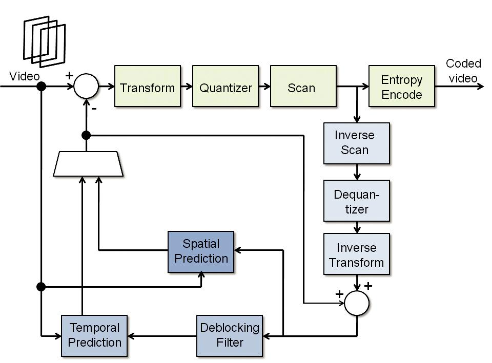h-264-encoder-block-diagram