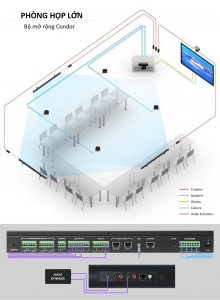 Chia sẻ mô hình phòng họp lớn với Phoenix Condor