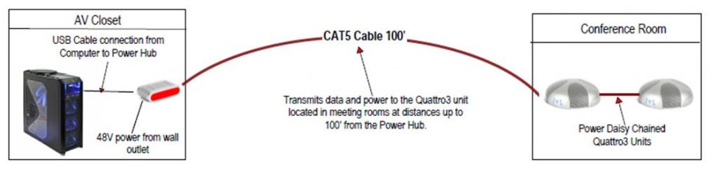 Phoenix Audio Quattro3 Power Hub MT 340