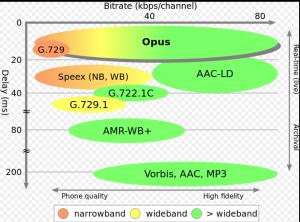 Opus – Audio Codec tốt nhất cho hội nghị truyền hình
