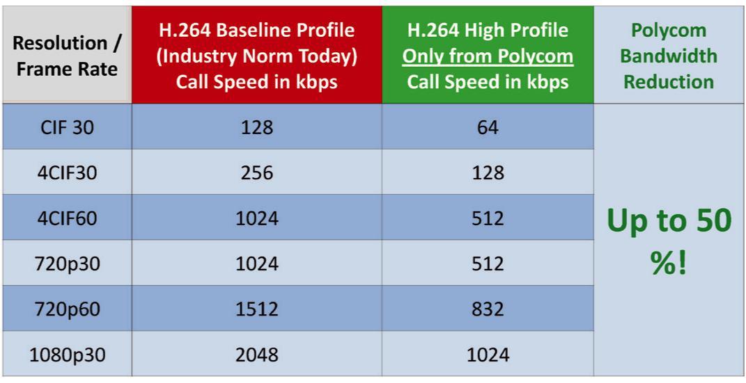 H264 High Profile - Thế hệ công nghệ hình ảnh đột phá