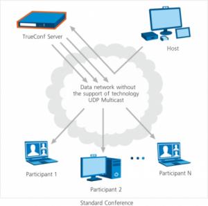 Tại sao bạn cần UDP Multicast trong hội nghị truyền hình?