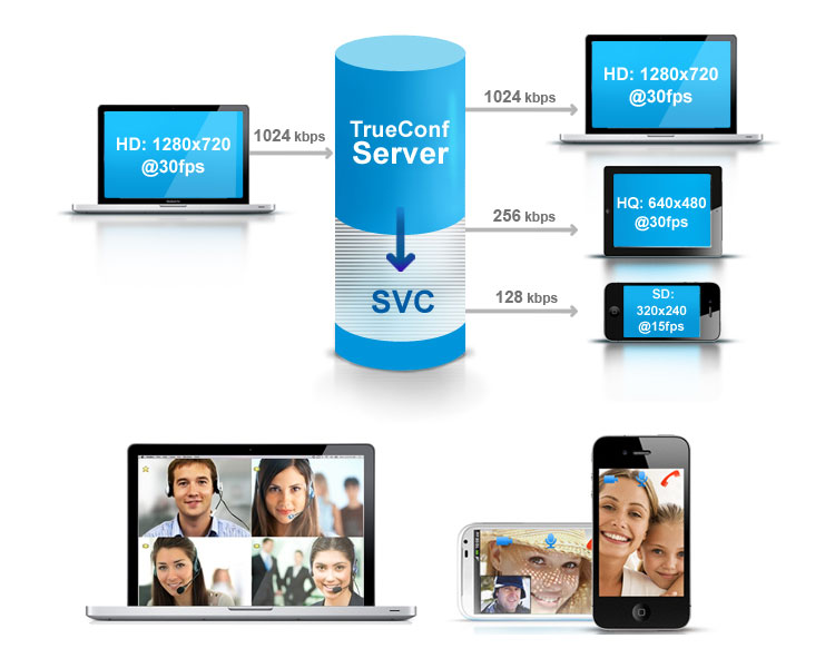 Phần mềm hội nghị truyền hình TrueConf Server