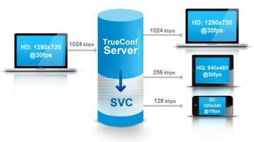 Công nghệ hội nghị truyền hình SVC